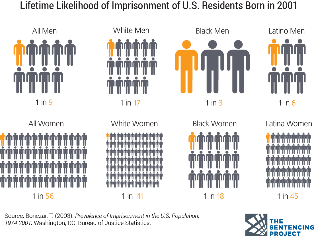 Mass Incarceration Infographic
